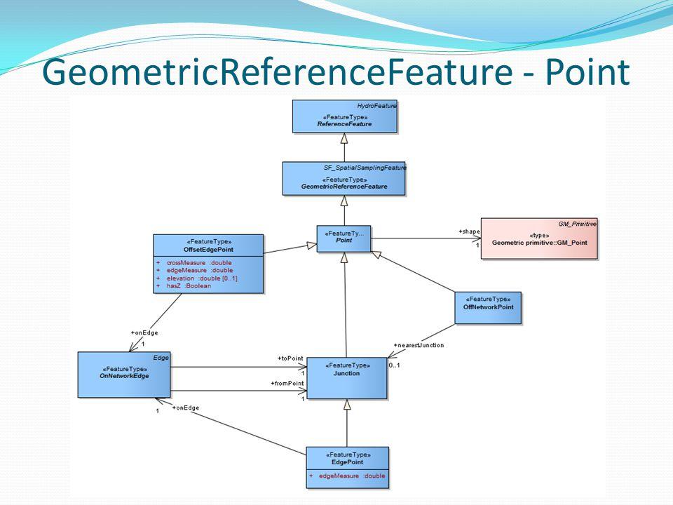 GeometricReferenceFeature - Point