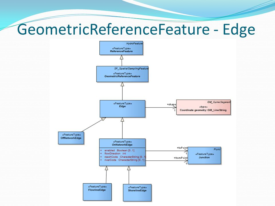 GeometricReferenceFeature - Edge