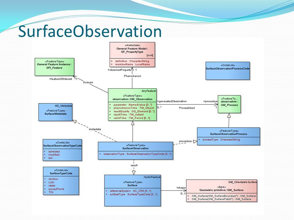SurfaceObservation
