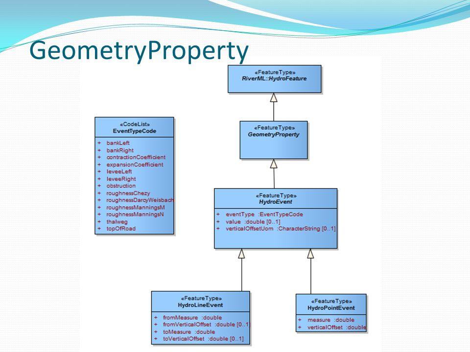 GeometryProperty