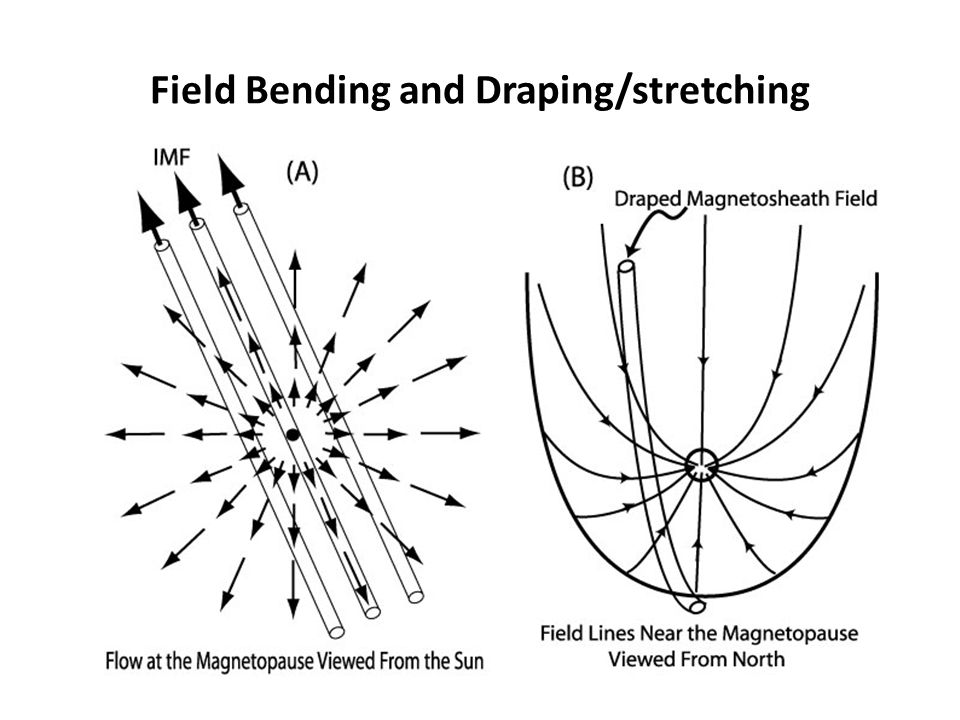 Field Bending and Draping/stretching