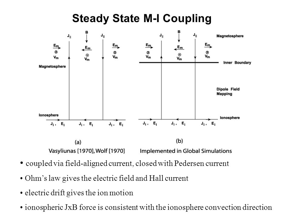 Steady State M-I Coupling coupled via field-aligned current, closed with Pedersen current Ohm's law gives the electric field and Hall current electric drift gives the ion motion ionospheric JxB force is consistent with the ionosphere convection direction