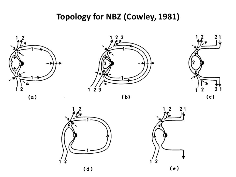 Topology for NBZ (Cowley, 1981)