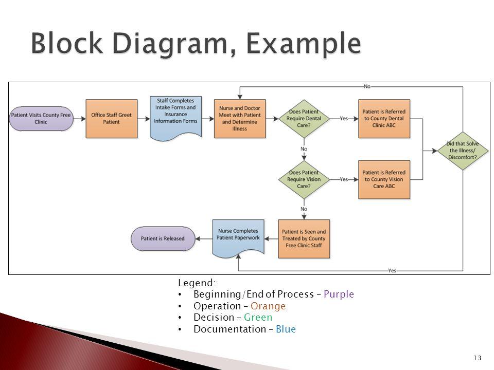 Legend: Beginning/End of Process – Purple Operation – Orange Decision – Green Documentation – Blue 13