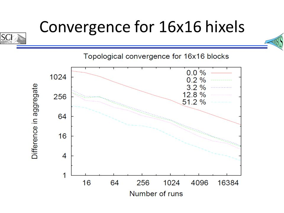 Convergence for 16x16 hixels