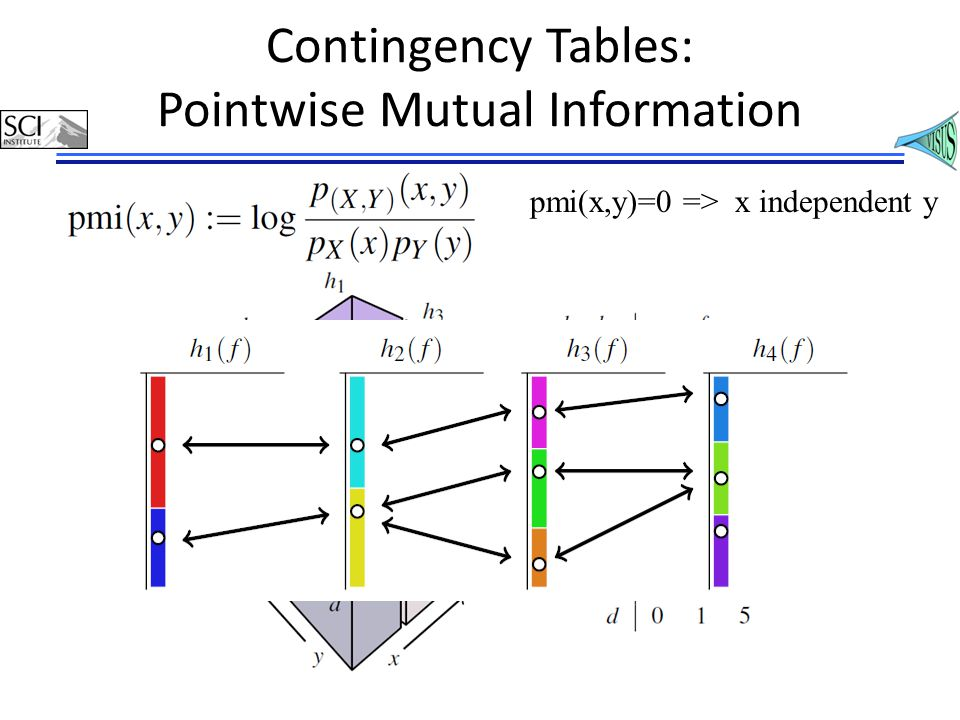 Contingency Tables: Pointwise Mutual Information pmi(x,y)=0 => x independent y