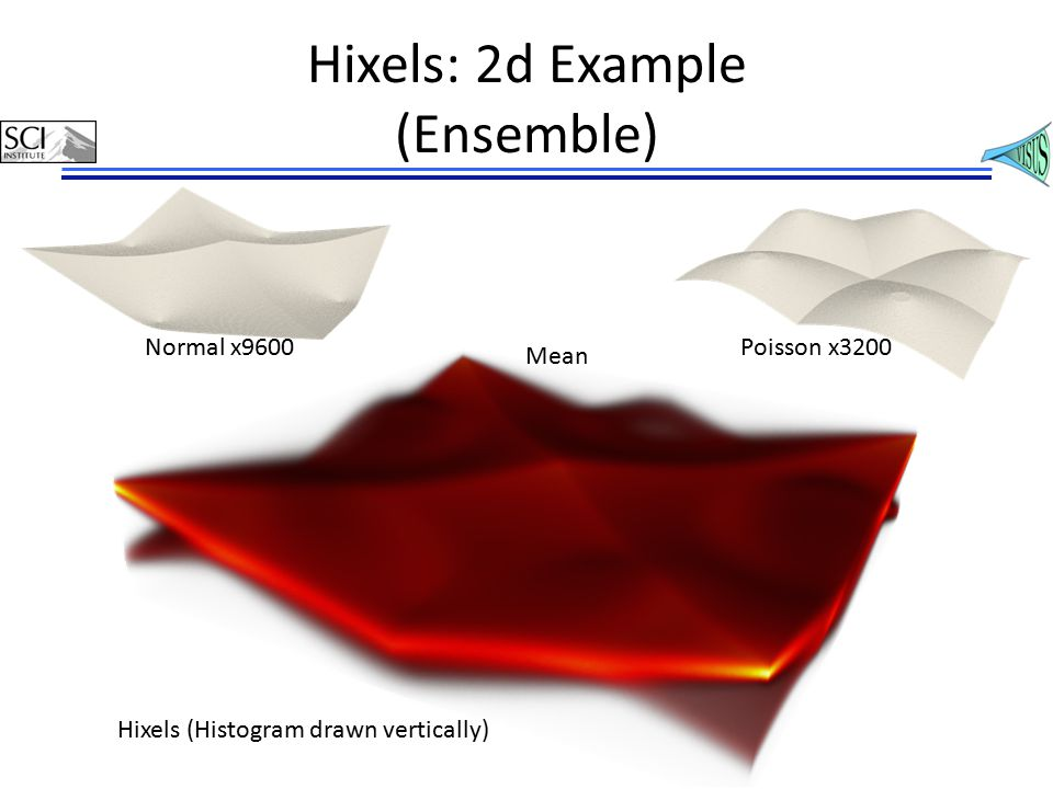 Hixels: 2d Example (Ensemble) Normal x9600Poisson x3200 Mean Hixels (Histogram drawn vertically)