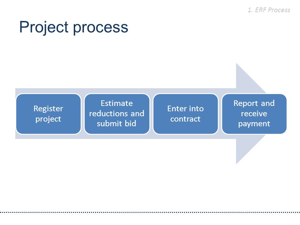 Project process Register project Estimate reductions and submit bid Enter into contract Report and receive payment 1.