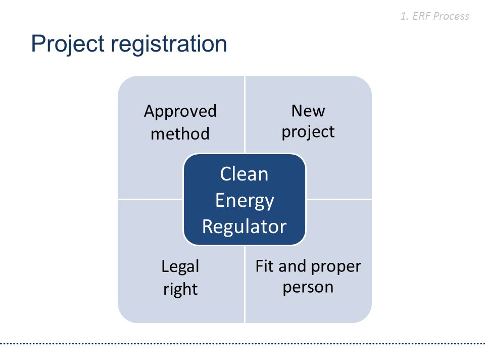 Project registration Approved method New project Legal right Fit and proper person Clean Energy Regulator 1.