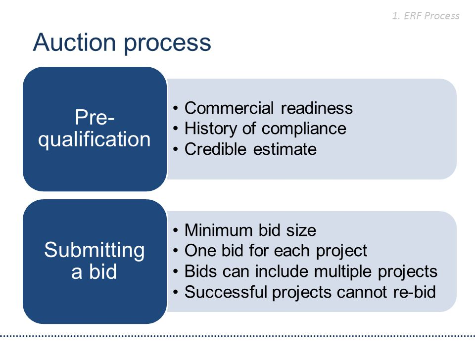 Auction process Commercial readiness History of compliance Credible estimate Pre- qualification Minimum bid size One bid for each project Bids can include multiple projects Successful projects cannot re-bid Submitting a bid 1.