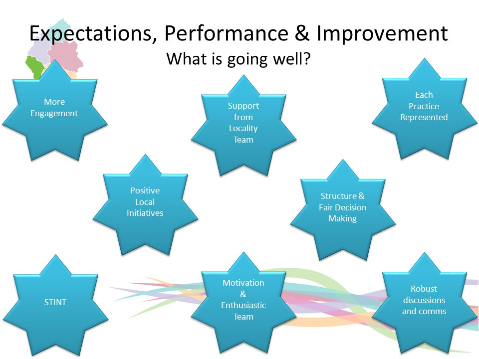 Expectations, Performance & Improvement What is going well.