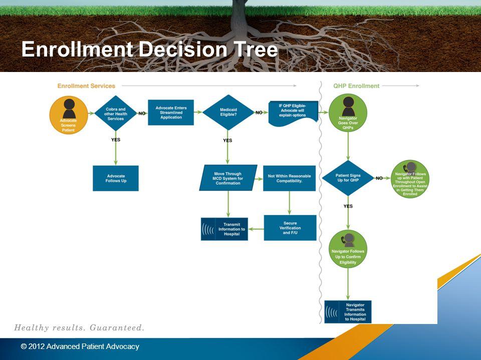 Enrollment Decision Tree © 2012 Advanced Patient Advocacy