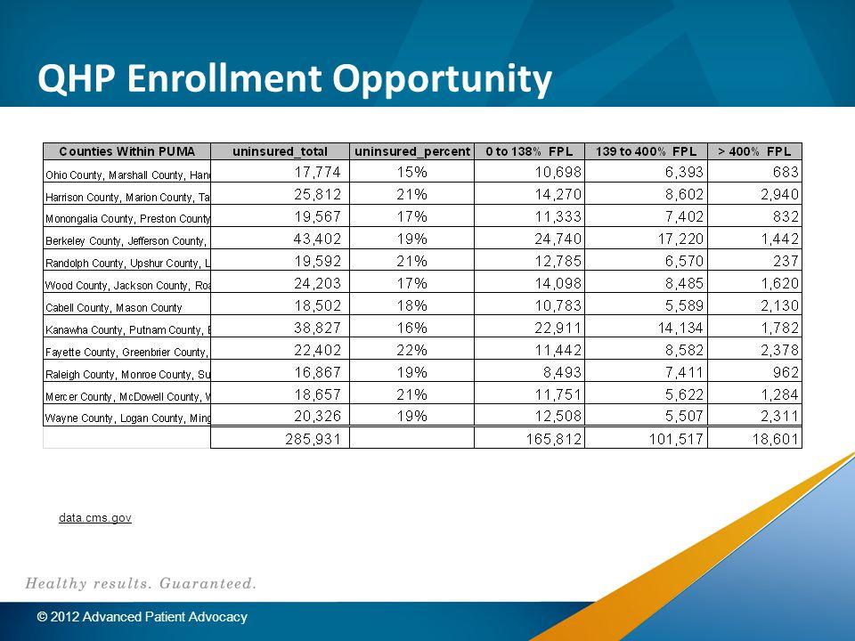 QHP Enrollment Opportunity data.cms.gov © 2012 Advanced Patient Advocacy