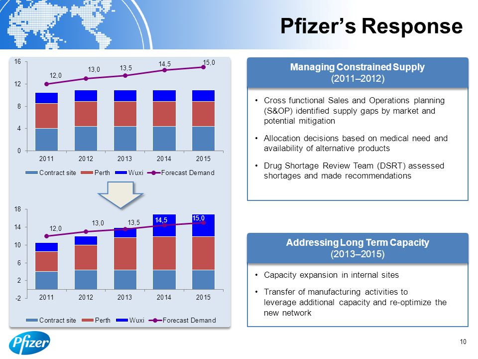 Pfizer's Response Managing Constrained Supply (2011–2012) Cross functional Sales and Operations planning (S&OP) identified supply gaps by market and potential mitigation Allocation decisions based on medical need and availability of alternative products Drug Shortage Review Team (DSRT) assessed shortages and made recommendations Addressing Long Term Capacity (2013–2015) Capacity expansion in internal sites Transfer of manufacturing activities to leverage additional capacity and re-optimize the new network 10