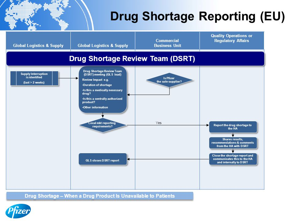 Global Logistics & Supply Commercial Business Unit Quality Operations or Regulatory Affairs Drug Shortage Reporting (EU) Supply Interruption is identified (last > 2 weeks) Supply Interruption is identified (last > 2 weeks) Local mkt reporting requirements.