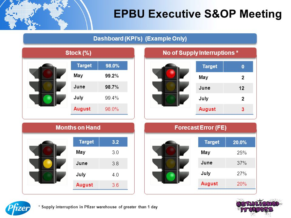 EPBU Executive S&OP Meeting Target98.0% May99.2% June98.7% July99.4% August98.0% Target0 May2 June12 July2 August3 Target3.2 May3.0 June3.8 July4.0 August3.6 Target20.0% May25% June37% July27% August20% Stock (%) No of Supply Interruptions * Months on Hand Forecast Error (FE) Dashboard (KPI's) (Example Only) * Supply interruption in Pfizer warehouse of greater than 1 day