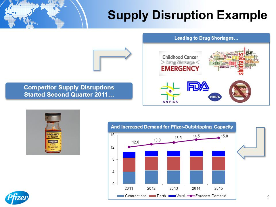 Supply Disruption Example 9 Competitor Supply Disruptions Started Second Quarter 2011… And Increased Demand for Pfizer-Outstripping Capacity Leading to Drug Shortages…