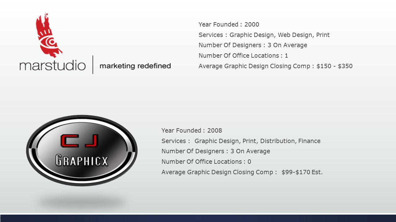 I.M.P.A.C.T Project Team Informed Management Team Graphic Designer I Graphic Designer II Happy Customer