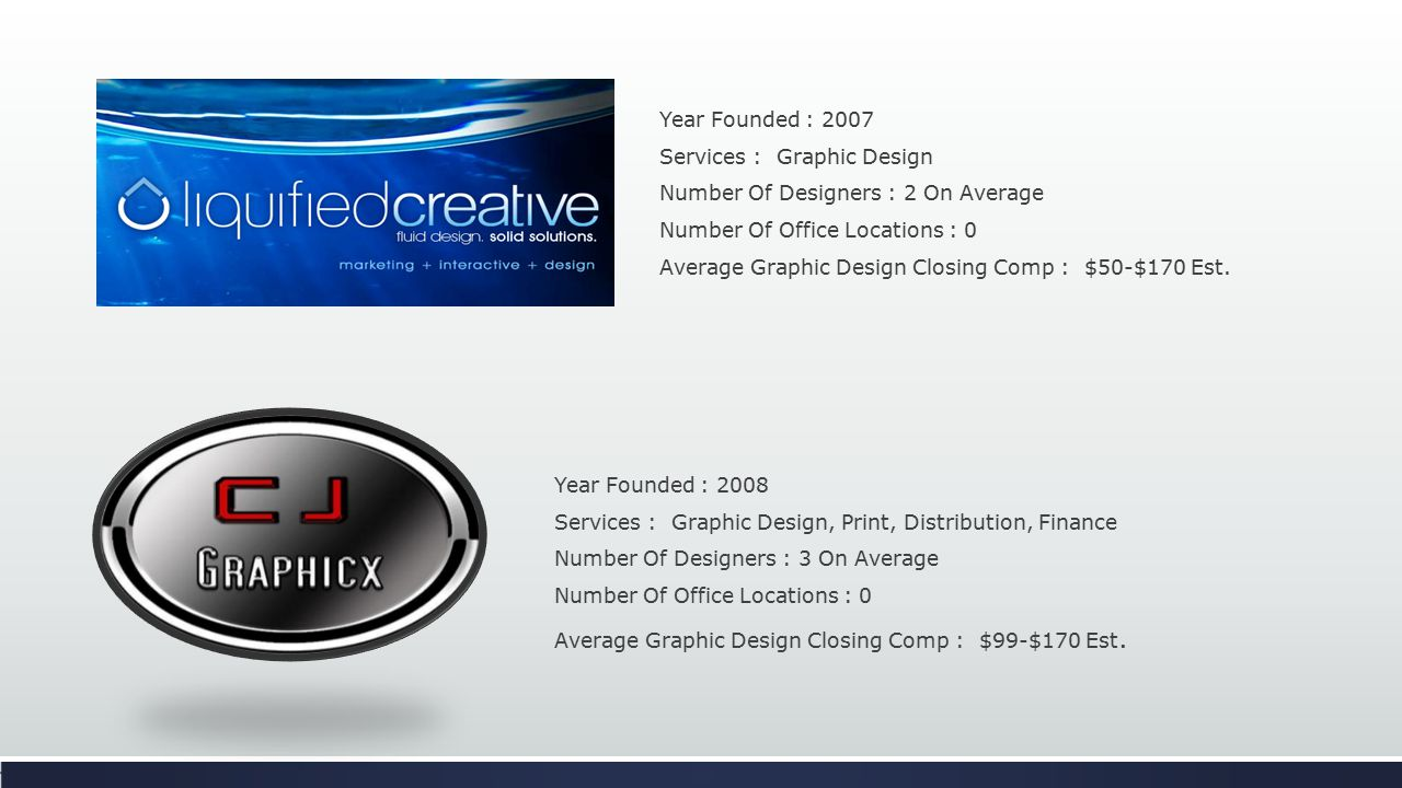 Year Founded : 2008 Services : Graphic Design, Print, Distribution, Finance Number Of Designers : 3 On Average Number Of Office Locations : 0 Average Graphic Design Closing Comp : $99-$170 Est.