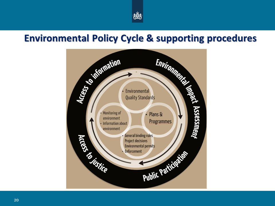 Environmental Policy Cycle & supporting procedures 20