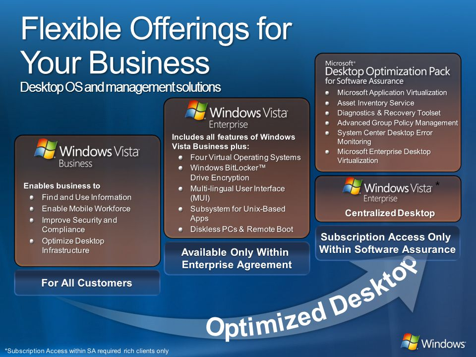 Flexible Offerings for Your Business Desktop OS and management solutions *