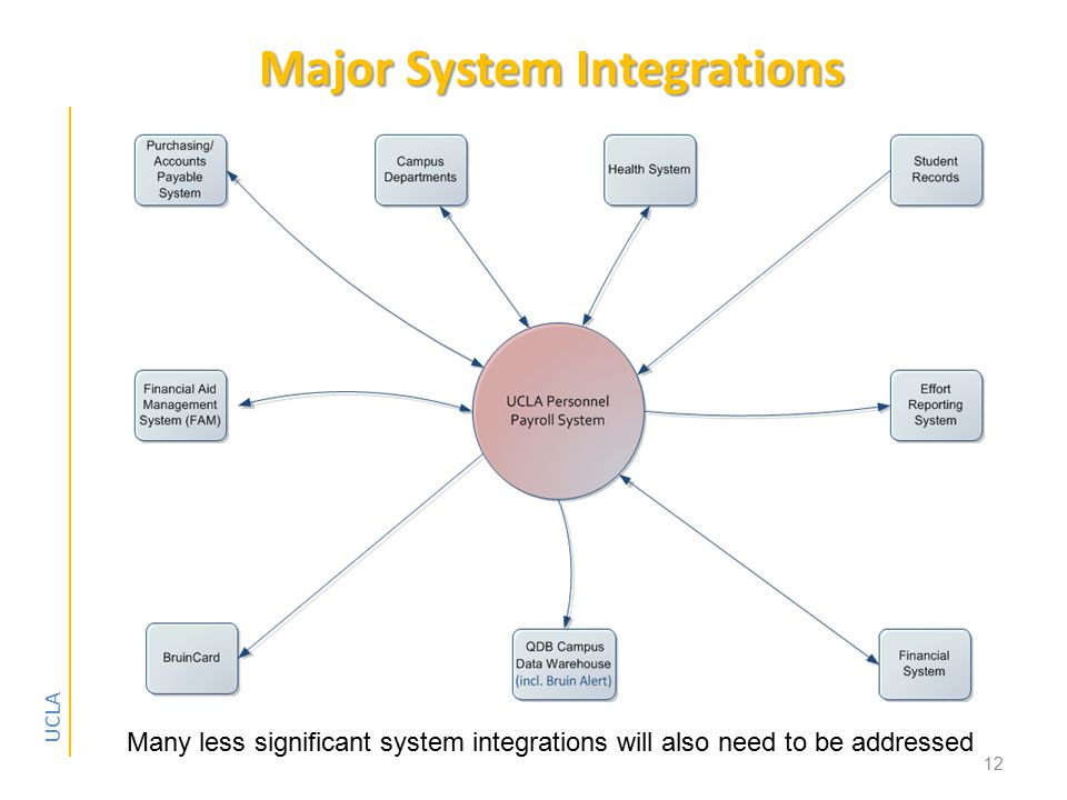 UCLA Major System Integrations 12 Many less significant system integrations will also need to be addressed