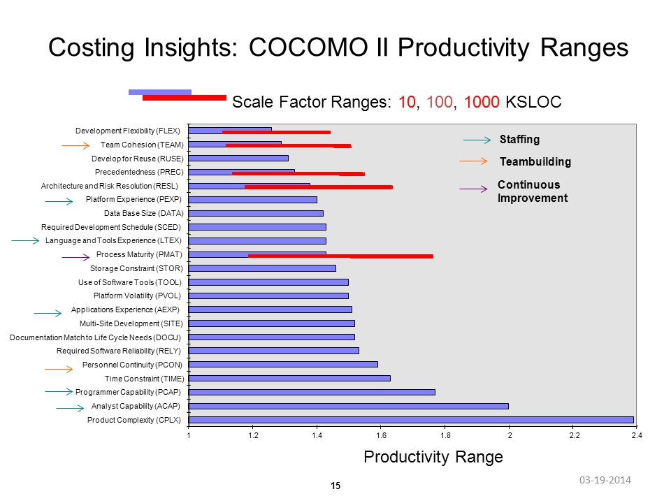 15 Costing Insights: COCOMO II Productivity Ranges Productivity Range 11.21.41.61.822.22.4 Product Complexity (CPLX) Analyst Capability (ACAP) Programmer Capability (PCAP) Time Constraint (TIME) Personnel Continuity (PCON) Required Software Reliability (RELY) Documentation Match to Life Cycle Needs (DOCU) Multi-Site Development (SITE) Applications Experience (AEXP) Platform Volatility (PVOL) Use of Software Tools (TOOL) Storage Constraint (STOR) Process Maturity (PMAT) Language and Tools Experience (LTEX) Required Development Schedule (SCED) Data Base Size (DATA) Platform Experience (PEXP) Architecture and Risk Resolution (RESL) Precedentedness (PREC) Develop for Reuse (RUSE) Team Cohesion (TEAM) Development Flexibility (FLEX) Scale Factor Ranges: 10, 100, 1000 KSLOC 03-19-2014 Staffing Teambuilding Continuous Improvement
