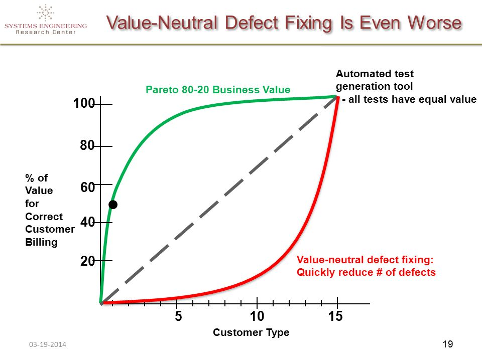 Value-Neutral Defect Fixing Is Even Worse % of Value for Correct Customer Billing Customer Type 100 80 60 40 20 51015 Automated test generation tool - all tests have equal value Value-neutral defect fixing: Quickly reduce # of defects Pareto 80-20 Business Value 03-19-2014 19