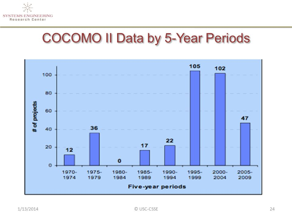 COCOMO II Data by 5-Year Periods 1/13/2014© USC-CSSE24
