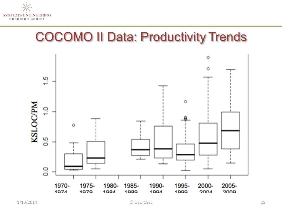 COCOMO II Data: Productivity Trends 1/13/2014© USC-CSSE25