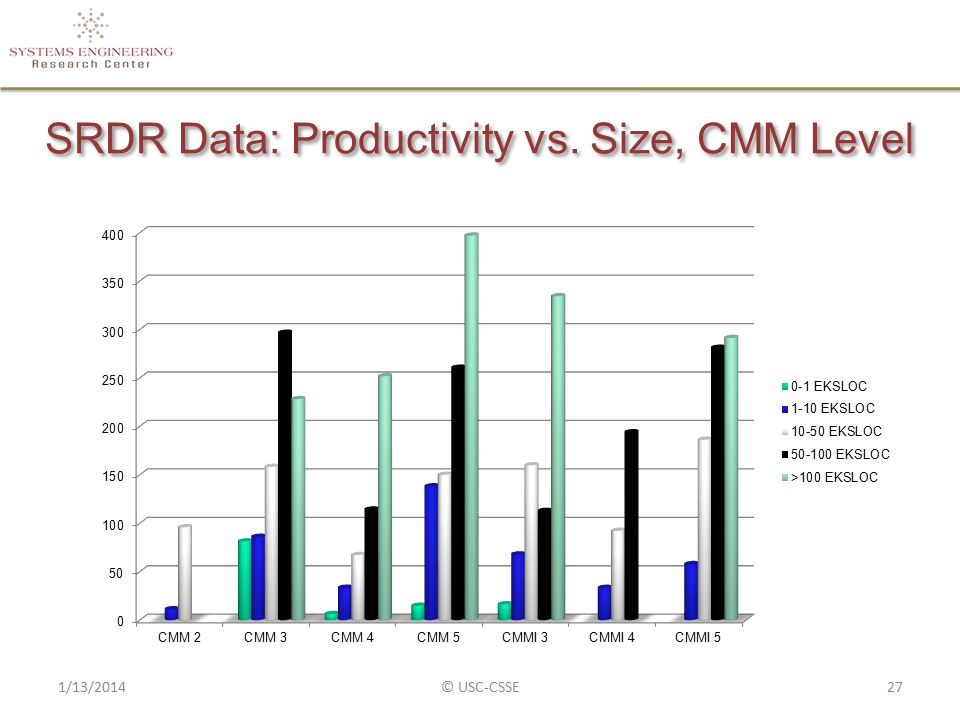 SRDR Data: Productivity vs. Size, CMM Level 1/13/2014© USC-CSSE27