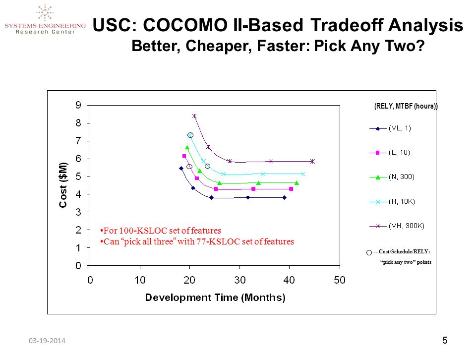 5 USC: COCOMO II-Based Tradeoff Analysis Better, Cheaper, Faster: Pick Any Two.