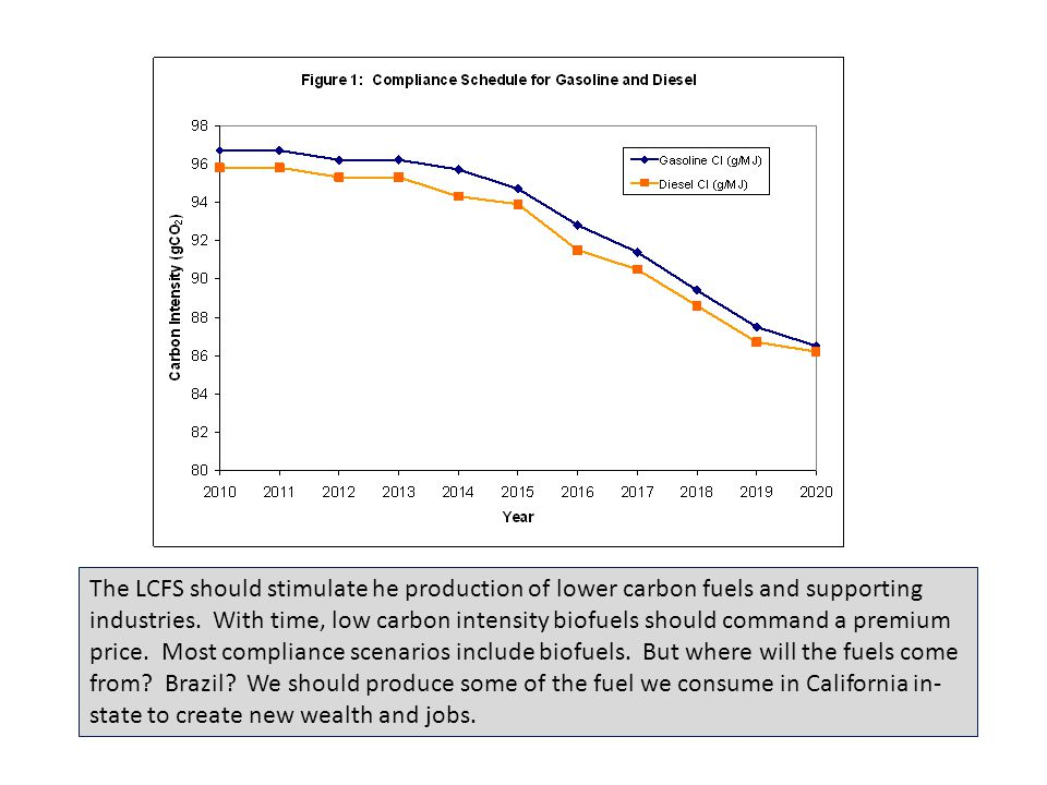 The LCFS should stimulate he production of lower carbon fuels and supporting industries. With time, low carbon intensity biofuels should command a pre