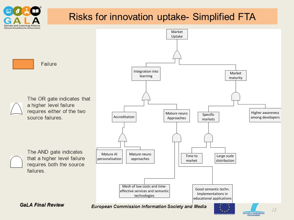 GaLA Final Review European Commission Information Society and Media Risks for innovation uptake- Simplified FTA 13 The AND gate indicates that a higher level failure requires both the source failures.