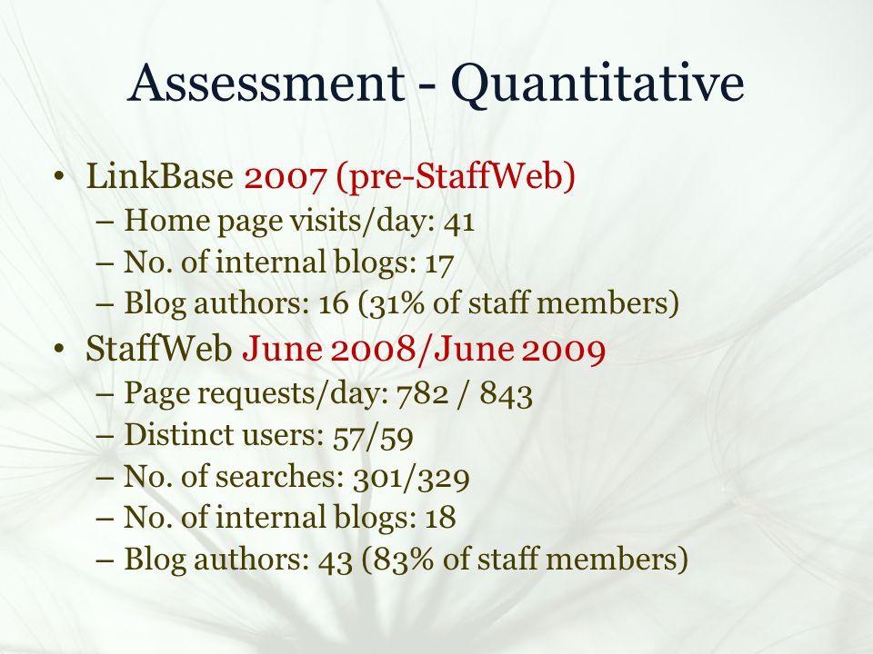 Assessment - Quantitative LinkBase 2007 (pre-StaffWeb) – Home page visits/day: 41 – No.