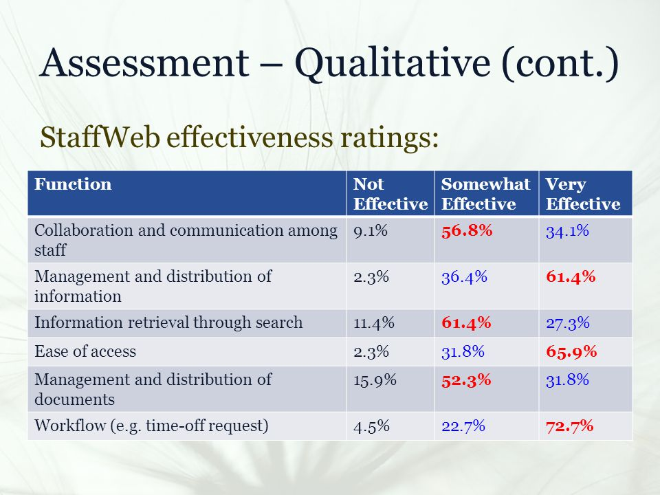 Assessment – Qualitative (cont.) StaffWeb effectiveness ratings: FunctionNot Effective Somewhat Effective Very Effective Collaboration and communication among staff 9.1%56.8%34.1% Management and distribution of information 2.3%36.4%61.4% Information retrieval through search11.4%61.4%27.3% Ease of access2.3%31.8%65.9% Management and distribution of documents 15.9%52.3%31.8% Workflow (e.g.