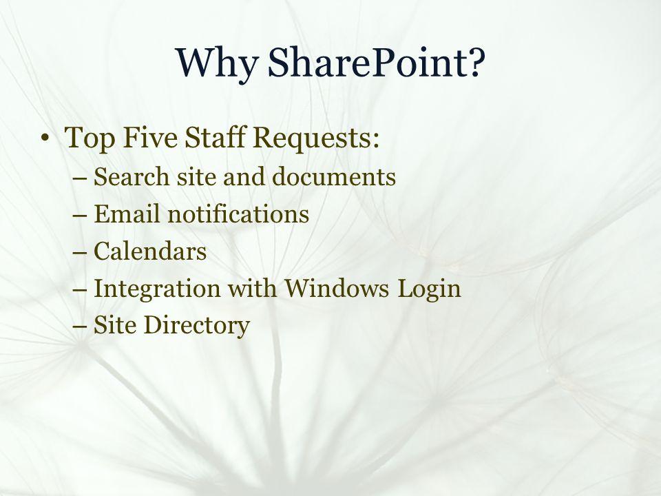 StaffWeb Site Map