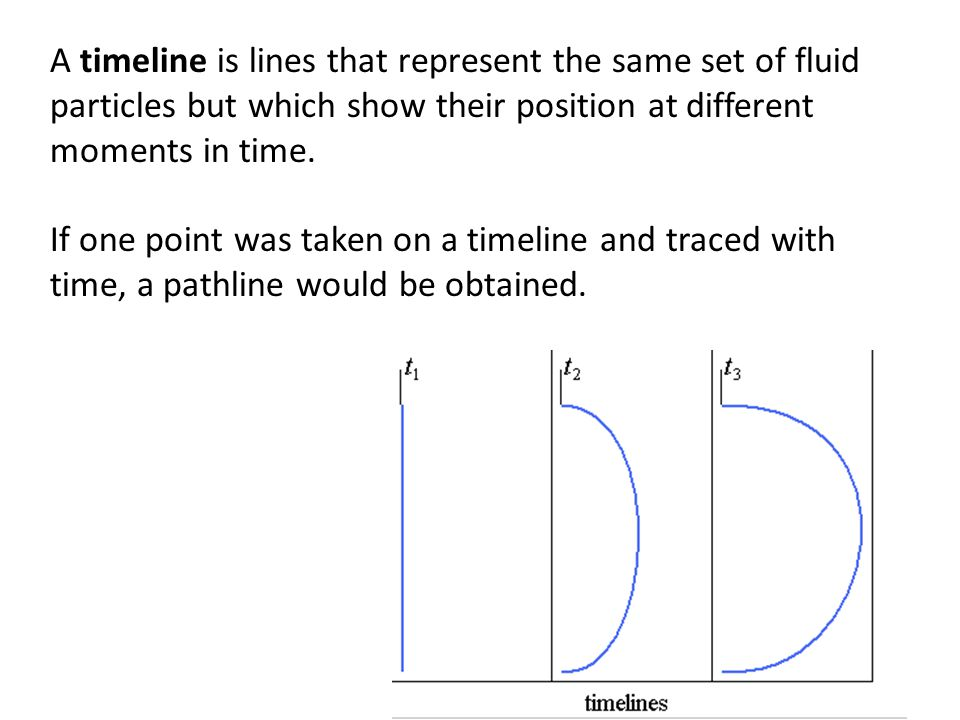 A timeline is lines that represent the same set of fluid particles but which show their position at different moments in time. If one point was taken