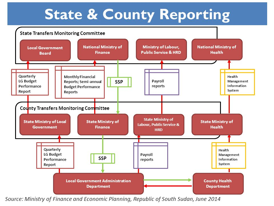 State & County Reporting State Transfers Monitoring Committee County Transfers Monitoring Committee Local Government Administration Department Quarter