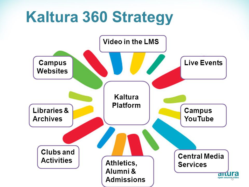 Kaltura Cross-Campus Media Suite Key Components: o Core Platform w/ Kaltura Management Console Hosted or Self-Hosted o Learning Management System Extensions: Blackboard, Moodle, Sakai, Desire2Learn o Kaltura MediaSpace™ - a campus YouTube or Media Destination Site o Content Management System Extensions Wordpress, Drupal, Joomla, SharePoint Additional Tools: o Online editing, live Streaming, mobile, iPad, and HTML5 support o Integration into SSO and LDAP environments o Video-PPT Slide Sync, 508 Compliant Player, and Subtitling