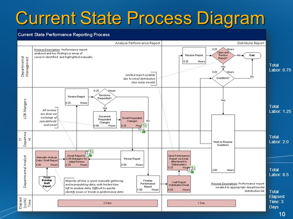 Current State Process Diagram 10 Total Labor: 1.25 Total Labor: 2.0 Total Labor: 8.5 Total Elapsed Time: 3 Days Total Labor: 0.75