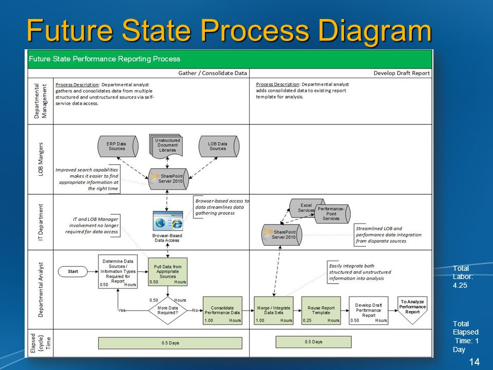 14 Future State Process Diagram Total Labor: 4.25 Total Elapsed Time: 1 Day