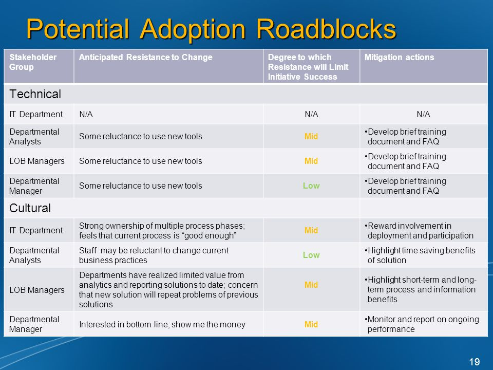 Potential Adoption Roadblocks 19 Stakeholder Group Anticipated Resistance to ChangeDegree to which Resistance will Limit Initiative Success Mitigation