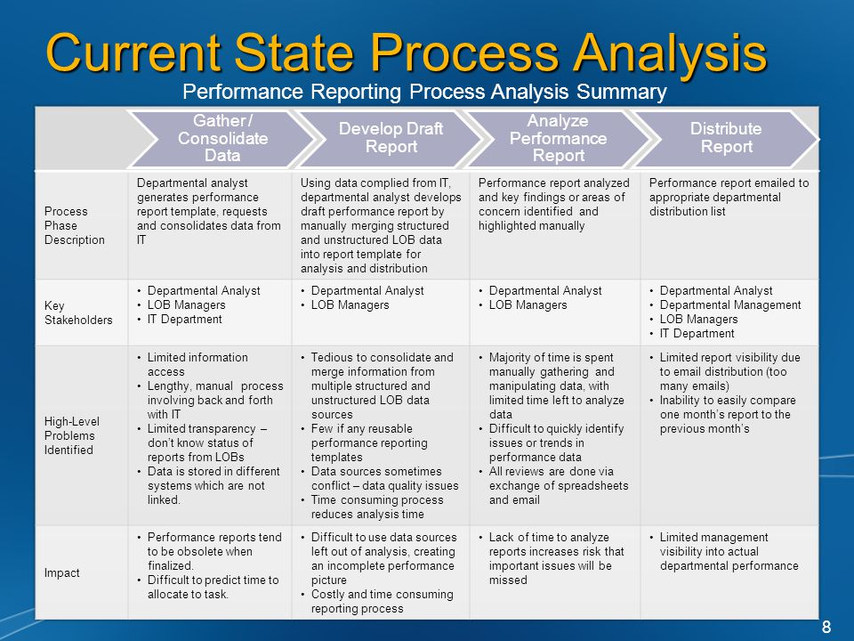 Current State Process Analysis Gather / Consolidate Data Develop Draft Report Analyze Performance Report Distribute Report Performance Reporting Process Analysis Summary 8