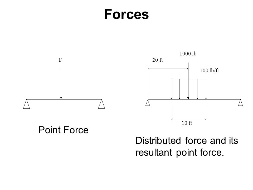 Forces F 100 lb/ft 1000 lb 20 ft 10 ft Distributed force and its resultant point force. Point Force