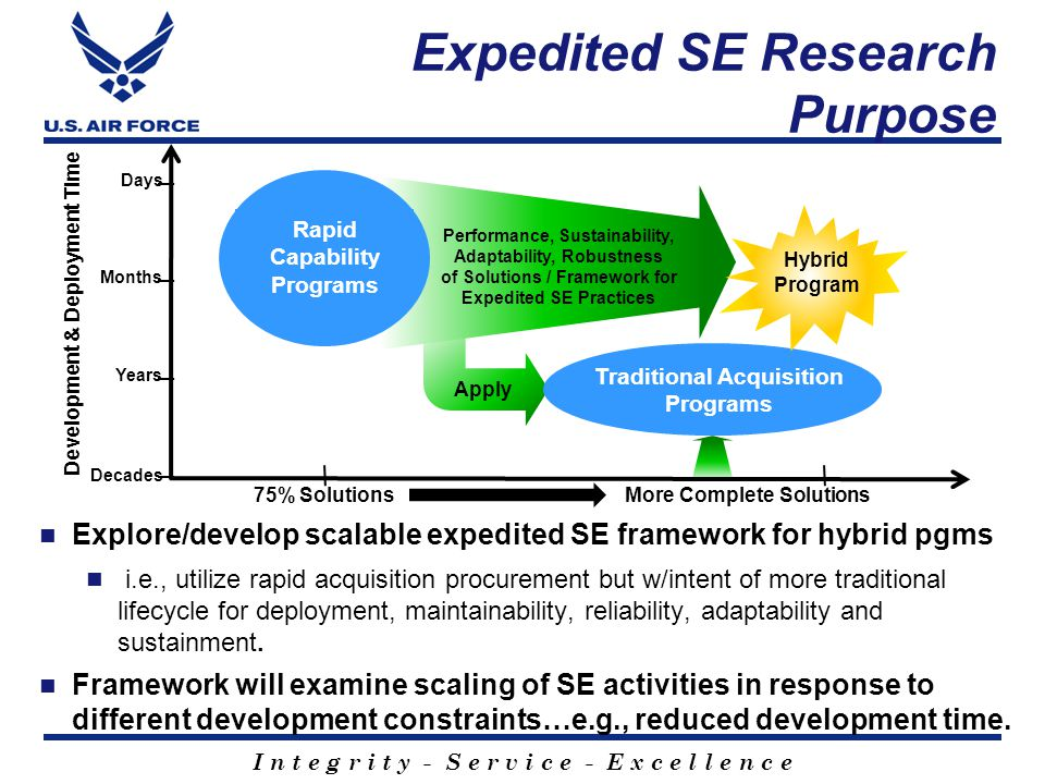 I n t e g r i t y - S e r v i c e - E x c e l l e n c e Explore/develop scalable expedited SE framework for hybrid pgms i.e., utilize rapid acquisition procurement but w/intent of more traditional lifecycle for deployment, maintainability, reliability, adaptability and sustainment.