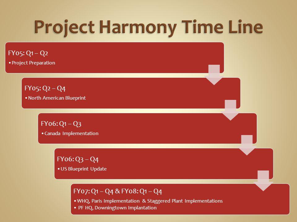 FY05: Q1 – Q2 Project Preparation FY05: Q2 – Q4 North American Blueprint FY06: Q1 – Q3 Canada Implementation FY06: Q3 – Q4 US Blueprint Update FY07: Q