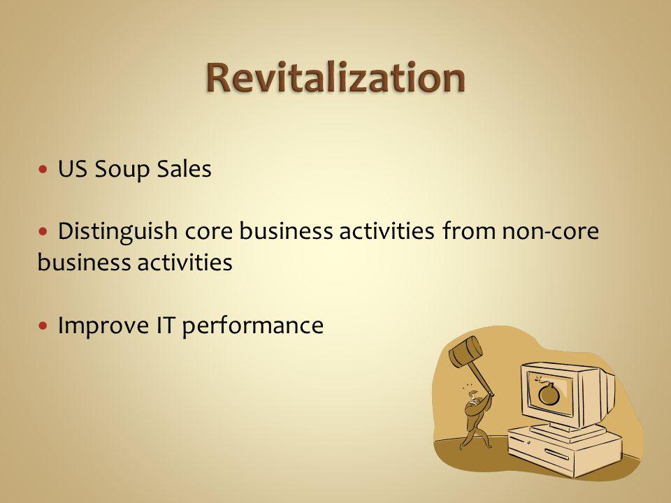 US Soup Sales Distinguish core business activities from non-core business activities Improve IT performance