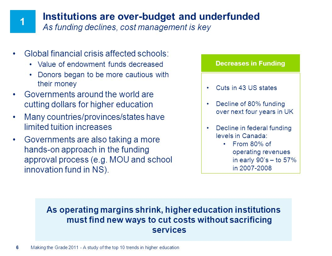 Institutions are over-budget and underfunded As funding declines, cost management is key Global financial crisis affected schools: Value of endowment