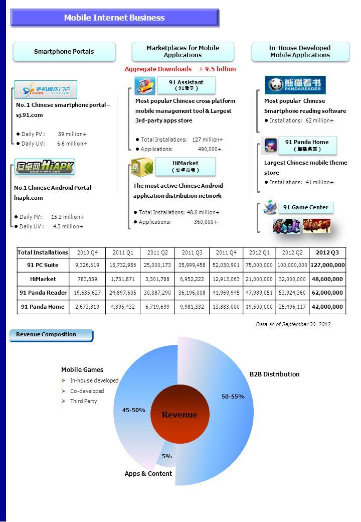 Total Installations 2010 Q42011 Q12011 Q22011 Q32011 Q42012 Q12012 Q22012 Q3 91 PC Suite9,326,61915,732,95625,000,17335,999,45852,030,90175,000,000100